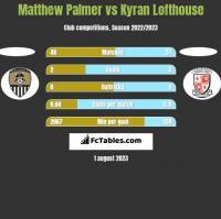 Matthew Palmer vs Kyran Lofthouse h2h player stats