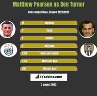 Matthew Pearson vs Ben Turner h2h player stats