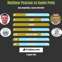 Matthew Pearson vs Daniel Potts h2h player stats