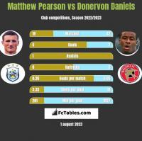 Matthew Pearson vs Donervon Daniels h2h player stats