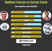 Matthew Pearson vs George Friend h2h player stats