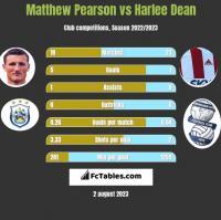 Matthew Pearson vs Harlee Dean h2h player stats