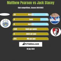 Matthew Pearson vs Jack Stacey h2h player stats