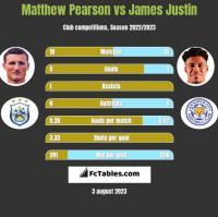 Matthew Pearson vs James Justin h2h player stats