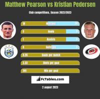 Matthew Pearson vs Kristian Pedersen h2h player stats