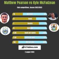 Matthew Pearson vs Kyle McFadzean h2h player stats