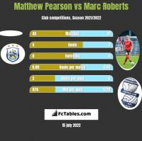 Matthew Pearson vs Marc Roberts h2h player stats