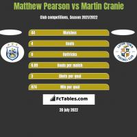 Matthew Pearson vs Martin Cranie h2h player stats