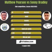 Matthew Pearson vs Sonny Bradley h2h player stats