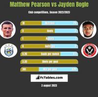 Matthew Pearson vs Jayden Bogle h2h player stats