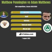 Matthew Pennington vs Adam Matthews h2h player stats