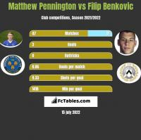 Matthew Pennington vs Filip Benkovic h2h player stats