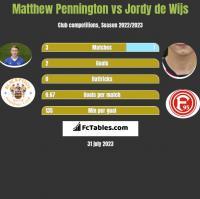 Matthew Pennington vs Jordy de Wijs h2h player stats