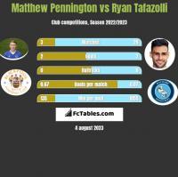 Matthew Pennington vs Ryan Tafazolli h2h player stats