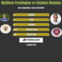 Matthew Pennington vs Stephen Kingsley h2h player stats