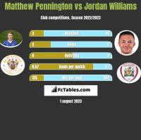 Matthew Pennington vs Jordan Williams h2h player stats