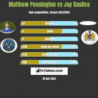 Matthew Pennington vs Jay Dasilva h2h player stats