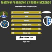 Matthew Pennington vs Robbie McKenzie h2h player stats