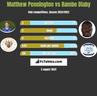 Matthew Pennington vs Bambo Diaby h2h player stats