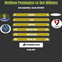 Matthew Pennington vs Ben Williams h2h player stats