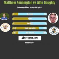 Matthew Pennington vs Alfie Doughty h2h player stats
