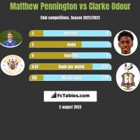 Matthew Pennington vs Clarke Odour h2h player stats