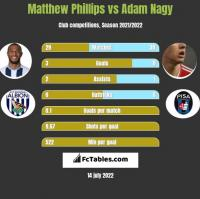 Matthew Phillips vs Adam Nagy h2h player stats