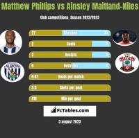 Matthew Phillips vs Ainsley Maitland-Niles h2h player stats