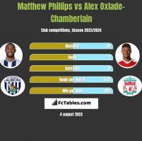 Matthew Phillips vs Alex Oxlade-Chamberlain h2h player stats