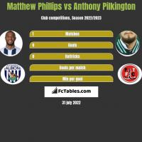 Matthew Phillips vs Anthony Pilkington h2h player stats