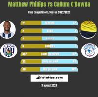 Matthew Phillips vs Callum O'Dowda h2h player stats