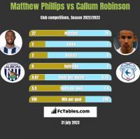 Matthew Phillips vs Callum Robinson h2h player stats