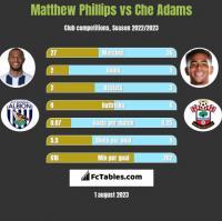 Matthew Phillips vs Che Adams h2h player stats