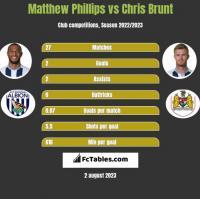 Matthew Phillips vs Chris Brunt h2h player stats