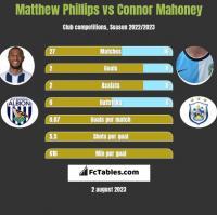 Matthew Phillips vs Connor Mahoney h2h player stats