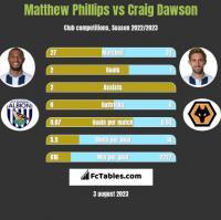Matthew Phillips vs Craig Dawson h2h player stats