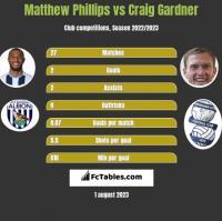 Matthew Phillips vs Craig Gardner h2h player stats