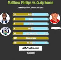 Matthew Phillips vs Craig Noone h2h player stats
