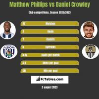 Matthew Phillips vs Daniel Crowley h2h player stats