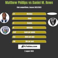 Matthew Phillips vs Daniel M. Rowe h2h player stats