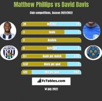 Matthew Phillips vs David Davis h2h player stats