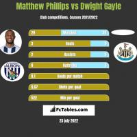 Matthew Phillips vs Dwight Gayle h2h player stats