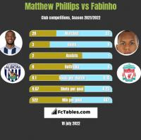 Matthew Phillips vs Fabinho h2h player stats