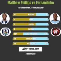 Matthew Phillips vs Fernandinho h2h player stats