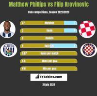 Matthew Phillips vs Filip Krovinovic h2h player stats