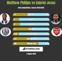 Matthew Phillips vs Gabriel Jesus h2h player stats