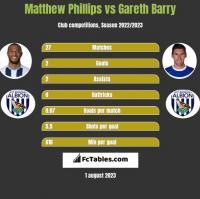 Matthew Phillips vs Gareth Barry h2h player stats