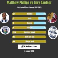 Matthew Phillips vs Gary Gardner h2h player stats