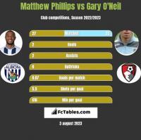 Matthew Phillips vs Gary O'Neil h2h player stats