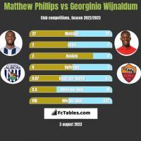 Matthew Phillips vs Georginio Wijnaldum h2h player stats